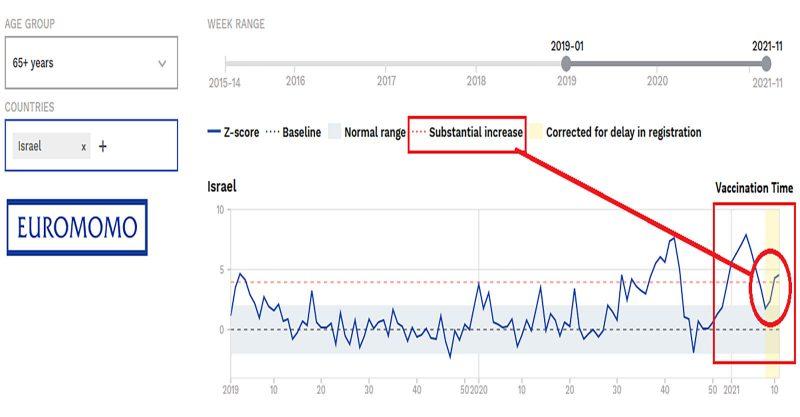 EuroMomo_Israel_death rate Featured